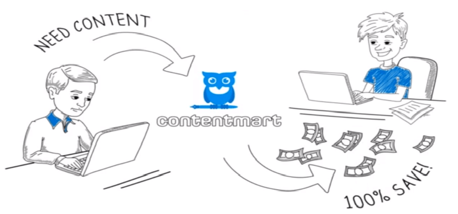 How Does Contentmart Work