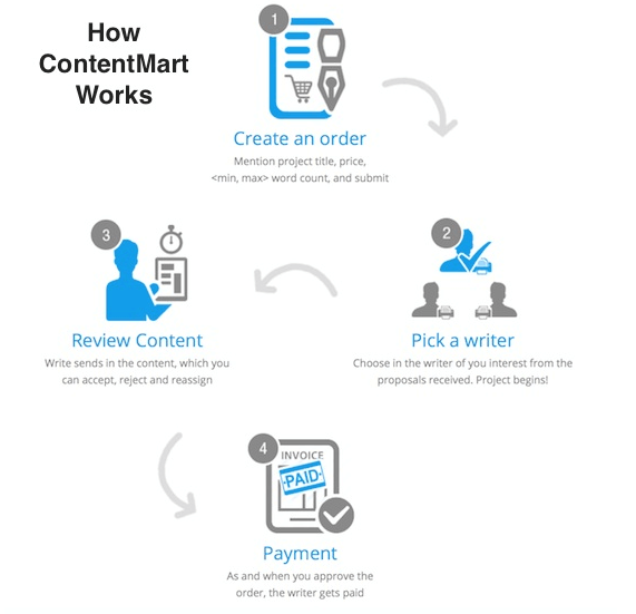 Contentmart Features