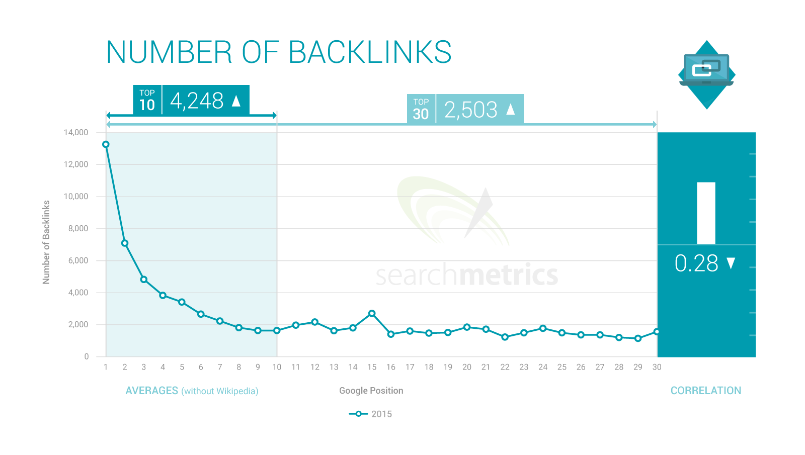 backlinks number of backlinks